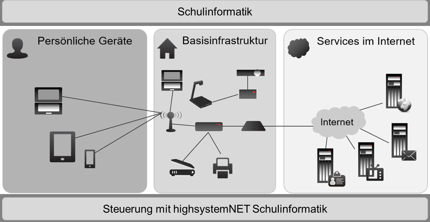 grafik_schulinformatik